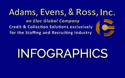 Adam, Evens, & Ross, Inc. Infographics